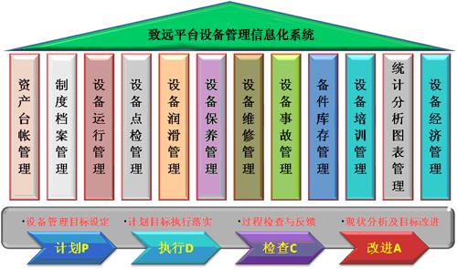 设备管理软件